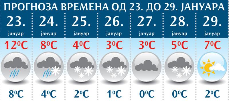 prognoza 23. januar
