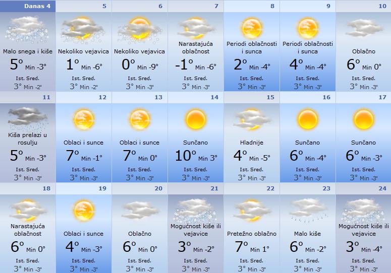 prognoza 5.januar